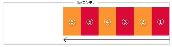 レイアウト調整はfloatじゃなくてこれからはCSS3のFlexboxを使って時短!